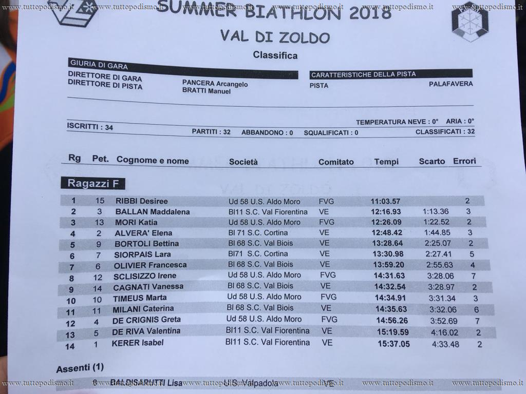 Summer_Biathlon_in_Val_di_Zoldo_2018 - Classifica (2).jpg